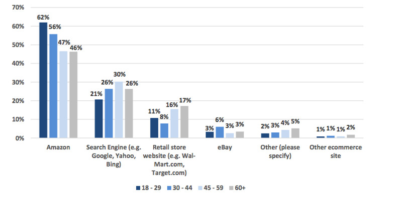 Product Search Preference By Age Group