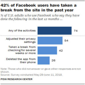 42 Percent of Facebook Users Taking A Break