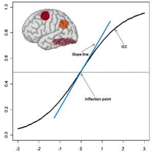Big Data & Psychometric Marketing