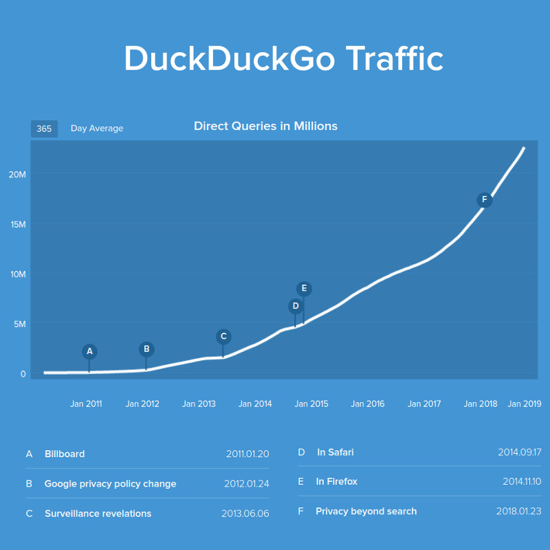 DuckDuckGo Traffic Growth