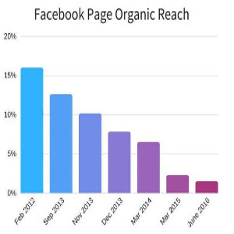How 'Facebook Zero' Will Impact Social Media Marketing