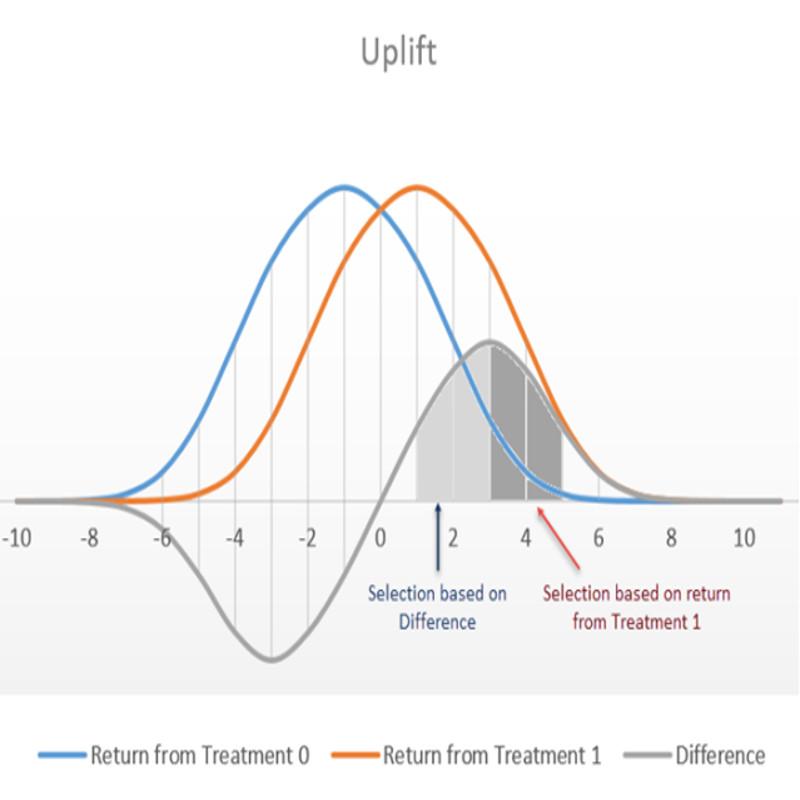 Marketing Uplift & Predictive Modeling