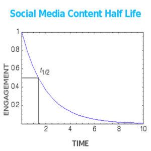 Social Media Content Half Life