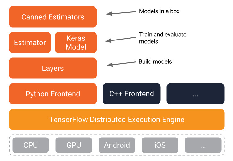 TensorFlow Diagram