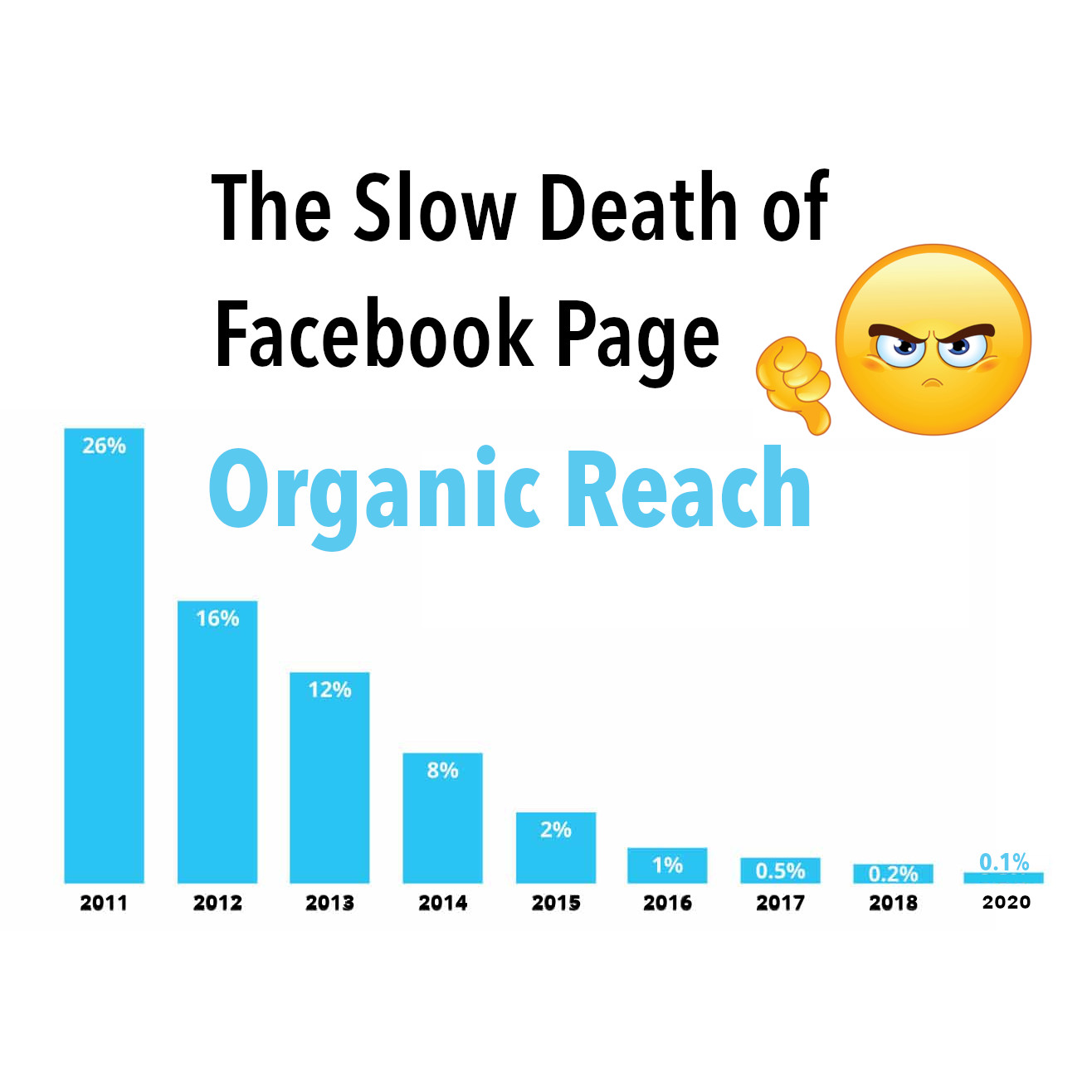The Slow Death of Facebook Page Organic Reach