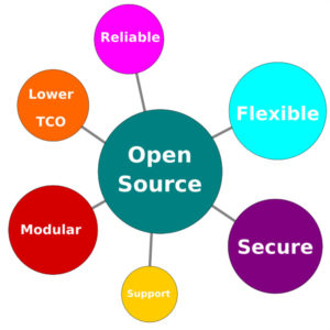Why Open Source
